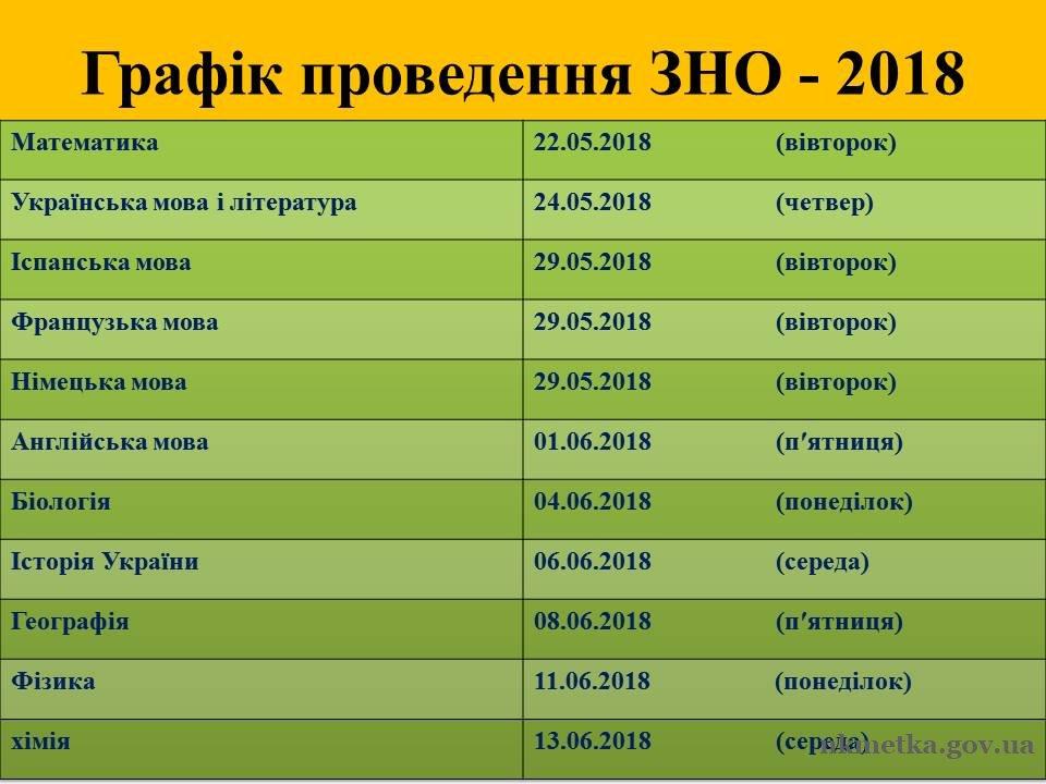 Картинки по запросу графік проведення ЗНО-2018